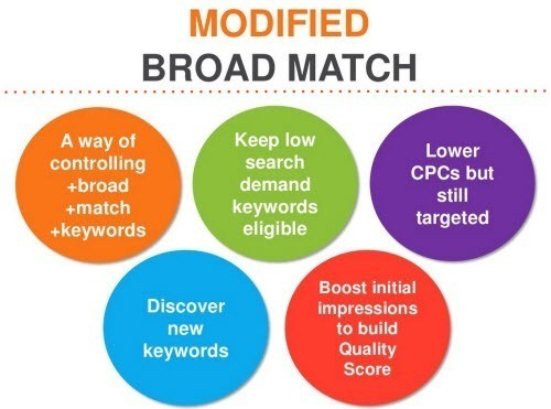 Modified Broad