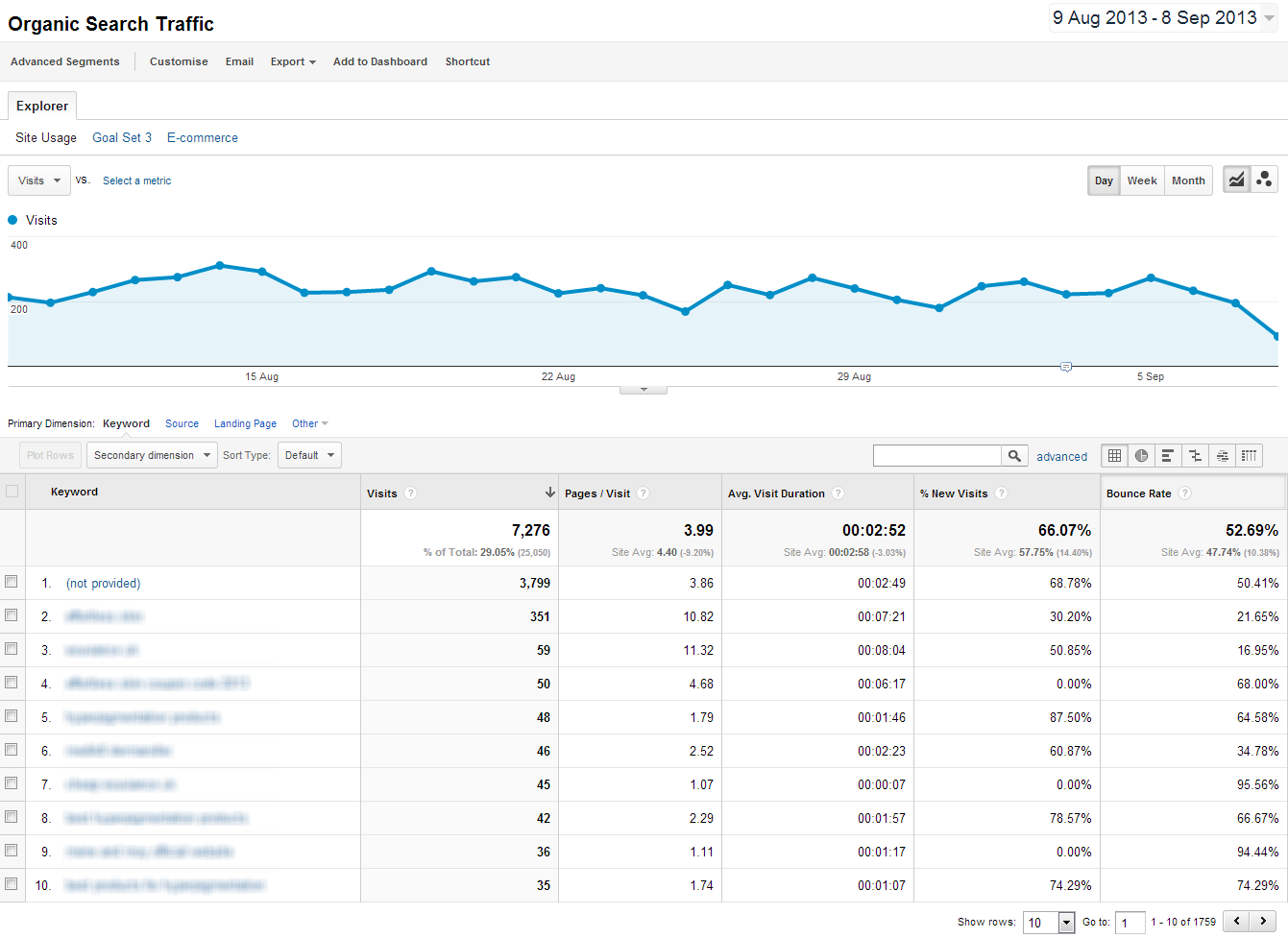 Google Analytics Organic Keywords Not Provided
