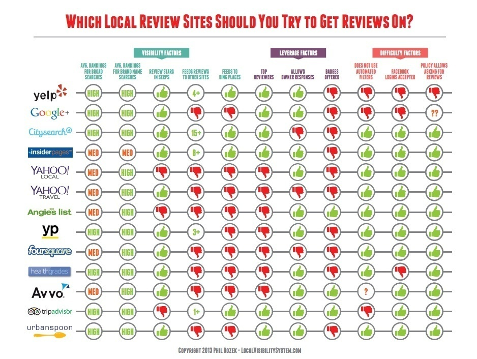 Local Review Sites